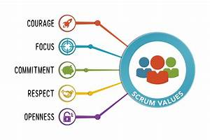 Updates to the Scrum Guide: 5 Scrum Values Take Center ...