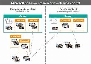 Groups And Channels Settings In Microsoft Stream