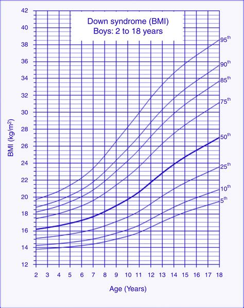 Body Mass Index Age Height Weight Chart