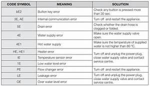 Samsung Dishwasher Error Codes