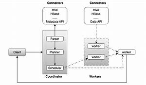 Apache Presto - Architecture