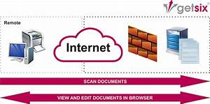 scannen von dokumenten aus der cloud vor ort getsix With on site document scanning