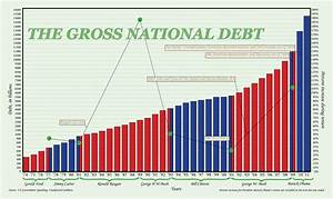 Federal Spending Chart 2011 Commentary We Simply Cannot Afford The Government We Have