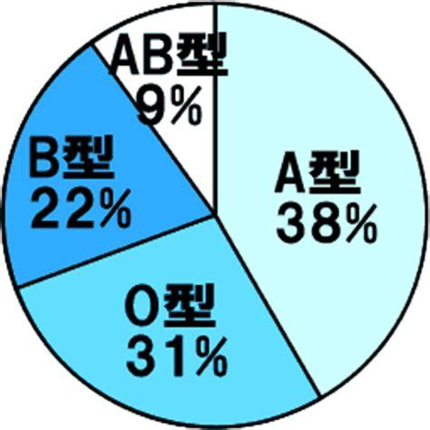世界 血液 型 割合