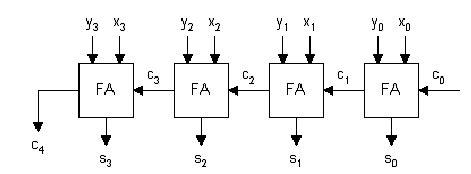 Figure Parallel Adder Bit Ripple Carry Block