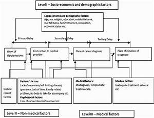An Epidemiological Study On Delay In Treatment Initiation
