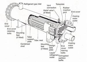 Condensers Working And Thier Types