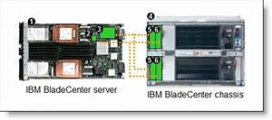 Ibm Bladecenter Layer 2  3 Copper And Fiber Gigabit