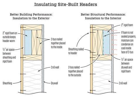 insulated headers jlc  insulation walls