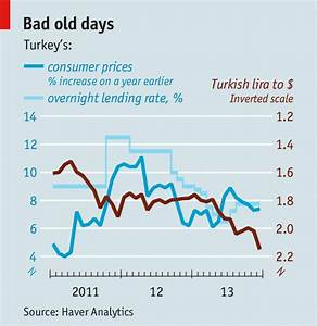 The mask is off - Turkey's economy