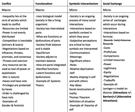 Introduction To Sociology : 03 Social Theories