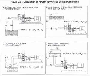 Net Positive Suction Head (NPSH) | Pump Corrosion & Technology