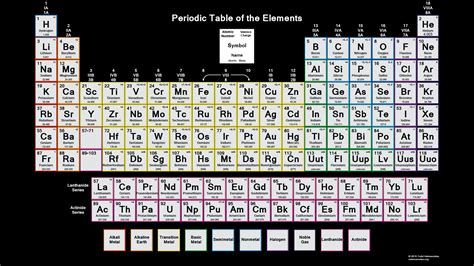 Periodic Table With Charges