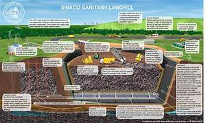 Sanitary Landfill, Waste Management System with ...