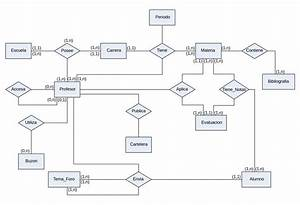 Archivo Diagrama Entidad Relacion Svg