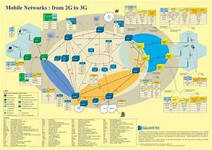 Gprs 2g  Umts 3g  Lte 4g  Architecture Diagram