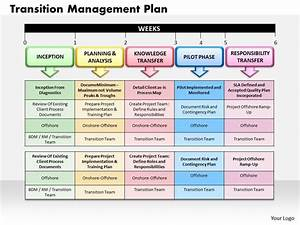Transition Management Plan Powerpoint Presentation Slide