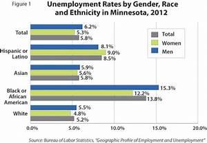 MN Employment Improves but Racial Gap Remains / Public ...