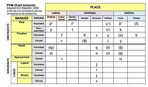 Cᴀʀᴏʟɪɴᴇ Bᴏᴡᴇɴ On Twitter Quot Place Voice Manner Chart