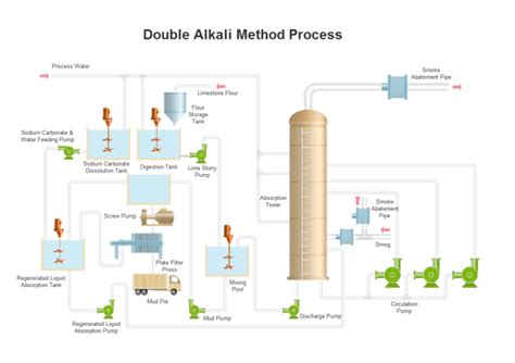 Double Alkali Pid  Free Double Alkali Pid Templates