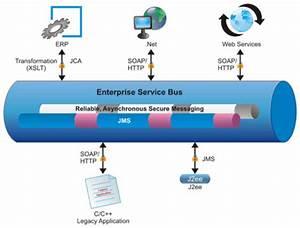 Microservices Versus Esb