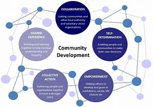 Community Development  Do Interculturalists Have A Role To