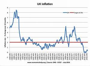 UK Inflation Rate and Graphs | Economics Help
