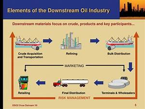 Of Fuel To Oil Crude