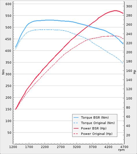 480 Power In Diagram by Trim Till Volvo V60 D5 225hp 2016 2017 Steg 1