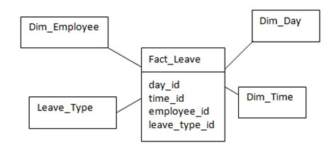 fact table in data warehouse factless fact table learn about factless fact table