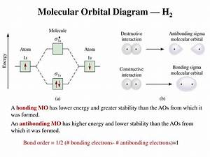 Complete The Atomic Orbital Ao And Molecular Orbital Mo
