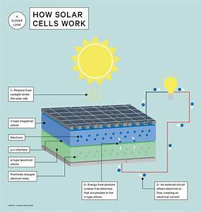 How Solar Cells Turn Sunlight Into Electricity