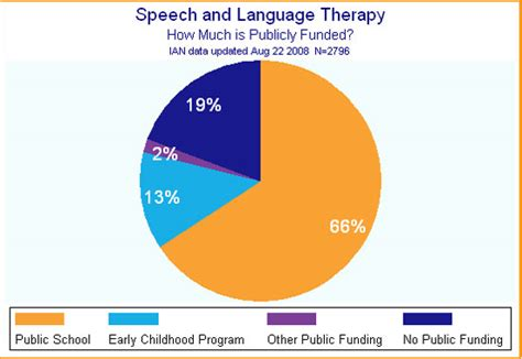 conquer  high cost  speech therapy financial