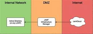 Infrastructure Manager  U2014 Macadmins Community Documentation