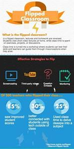 Effective Strategies to Flip the Classroom Infographic ...