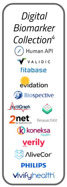 software enabled clinical trials andreas blog