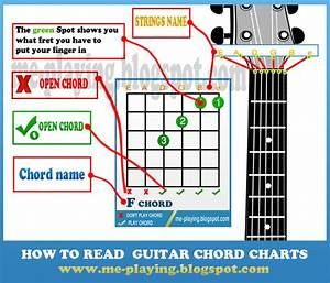 Everything You Need To Play Guitar   Tabs   Chords   Song