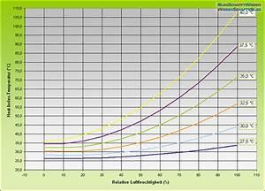 Luftfeuchtigkeit Temperatur Tabelle : s dtirol wetter wind chill heat index und die ~ Lizthompson.info Haus und Dekorationen