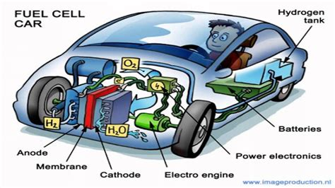 Hydrogen Fuel-cell Cars?