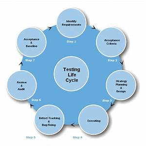 Software Development Life Cycle  Software Testing Life Cycle