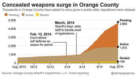 California Orange County Ccw Permitting Process Relaxed