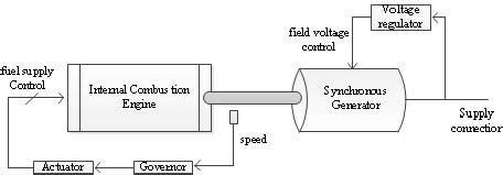 The Schematic Diagram Diesel Generator Download