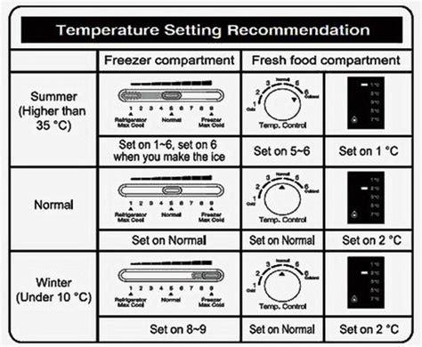 set  temperature   whirlpool refrigerator thaipolicepluscom