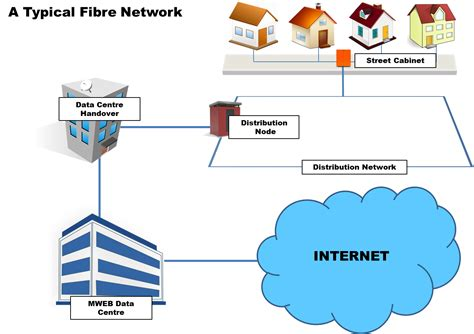 How Do Dsl Work Diagram by How Fibre Works Gt Mweb Help Gt View Article