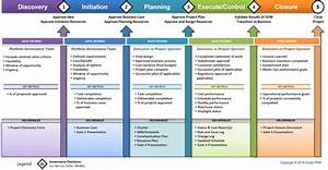 Ppm 101  Why You Need To Develop A Project Portfolio