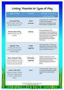 Learning Theories Chart Linking Theorists To Types Of Play Tpt