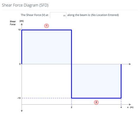 How Calculate Shear Force Diagrams Skyciv