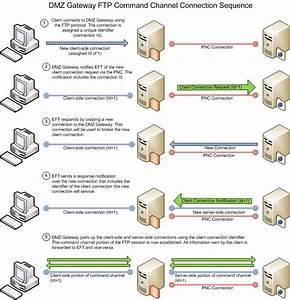 Introduction To Dmz Gateway