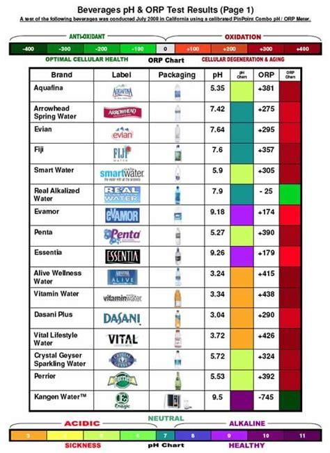 alkaline acidic charts ph nutrition kangen water drinking alkaline water alkaline foods