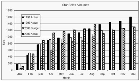 bar graph examples  questions  table bar chart